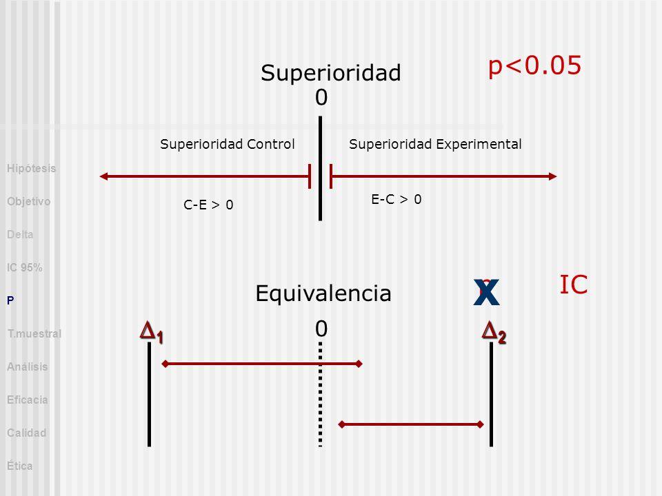 x p<0.05 p IC 1 2 Superioridad Equivalencia Superioridad Control