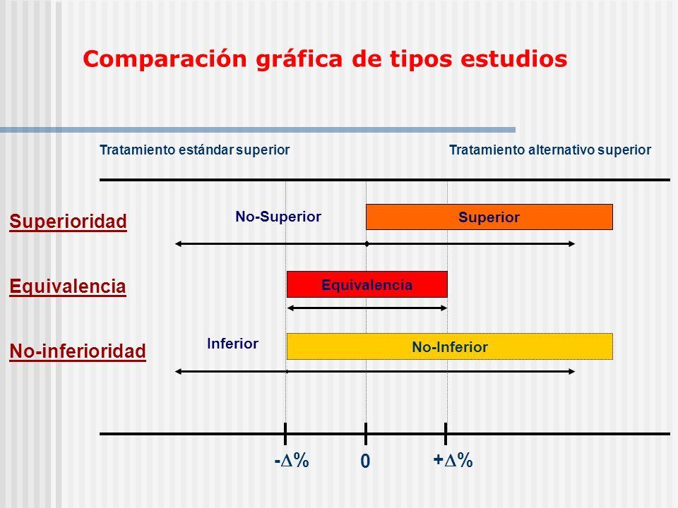 Comparación gráfica de tipos estudios