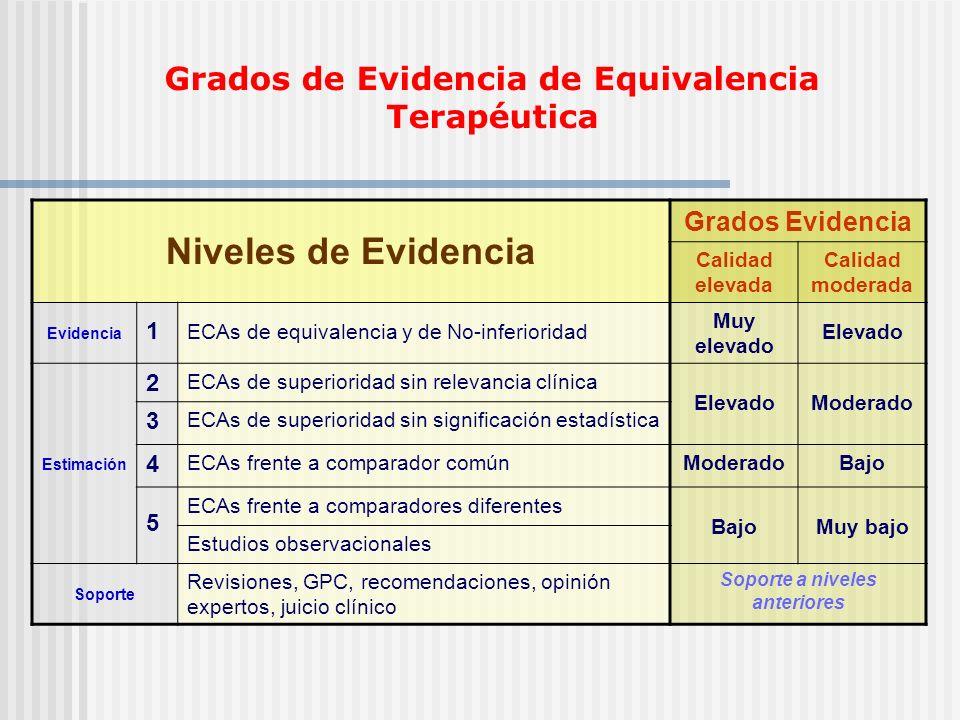 Niveles de Evidencia Grados de Evidencia de Equivalencia Terapéutica