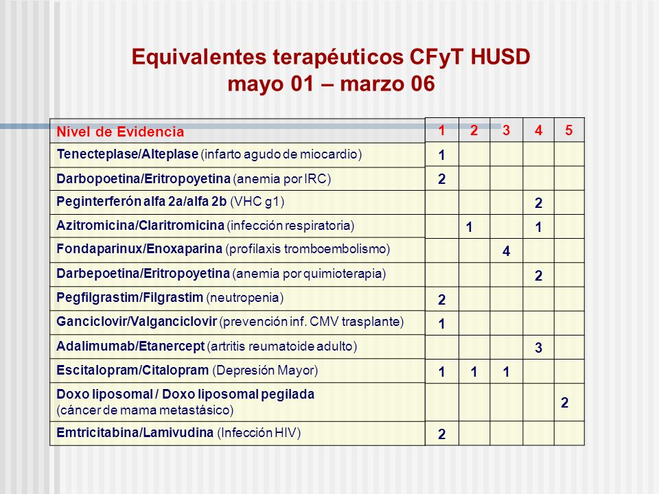 Equivalentes terapéuticos CFyT HUSD