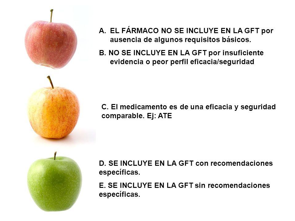 EL FÁRMACO NO SE INCLUYE EN LA GFT por ausencia de algunos requisitos básicos.
