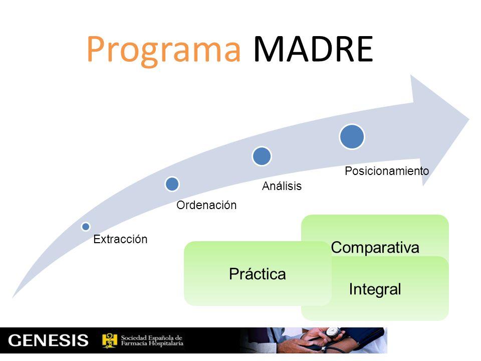 Programa MADRE Comparativa Práctica Integral Extracción Ordenación