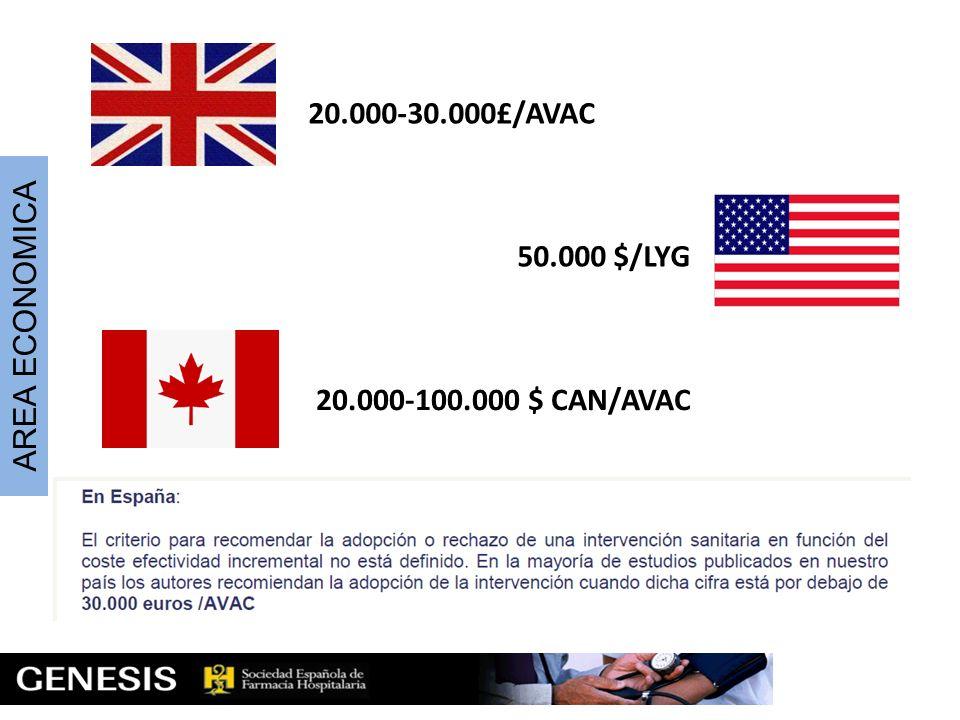 20.000-30.000£/AVAC 50.000 $/LYG AREA ECONOMICA