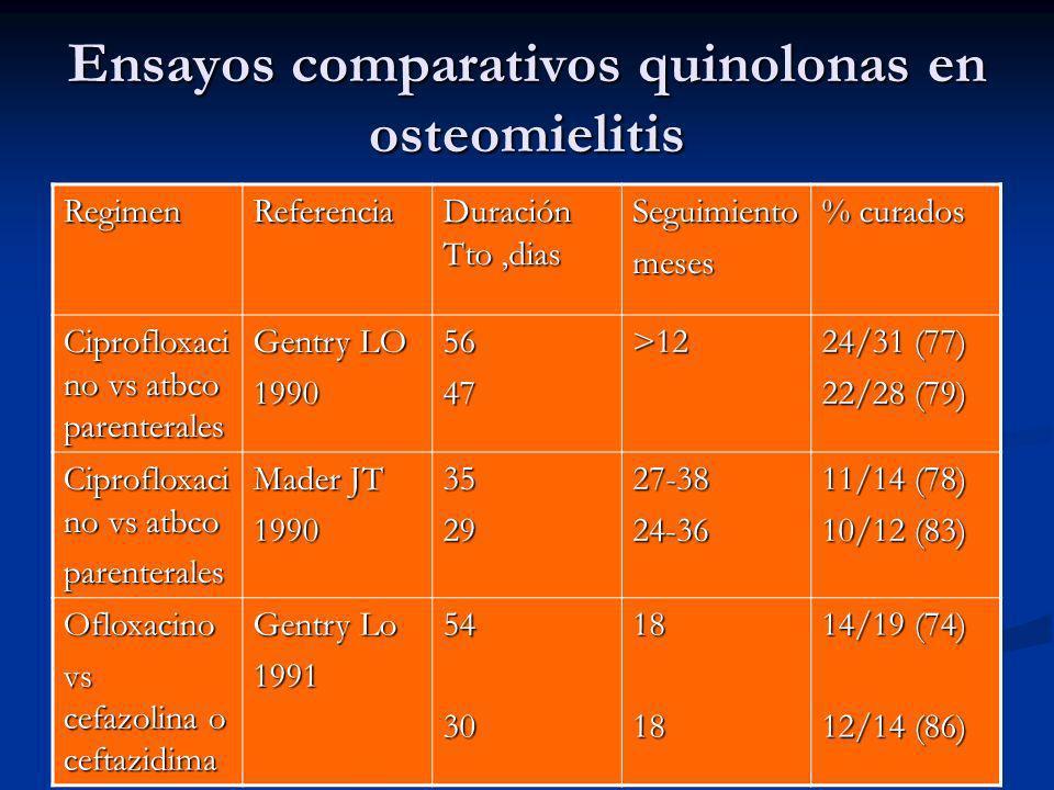 Ensayos comparativos quinolonas en osteomielitis