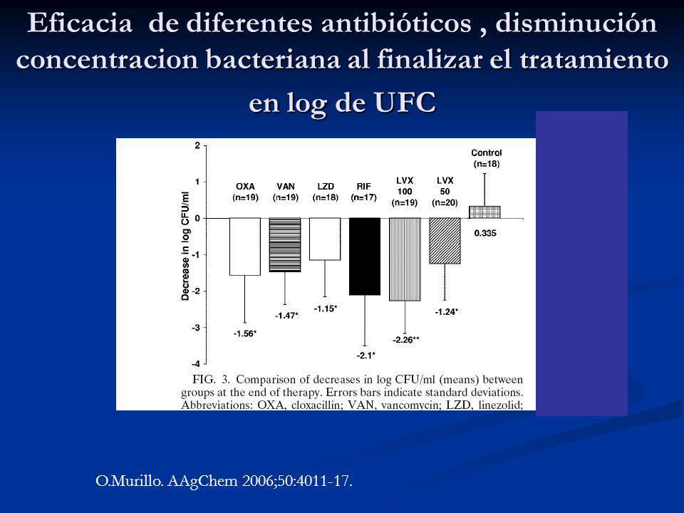 Eficacia de diferentes antibióticos , disminución concentracion bacteriana al finalizar el tratamiento en log de UFC