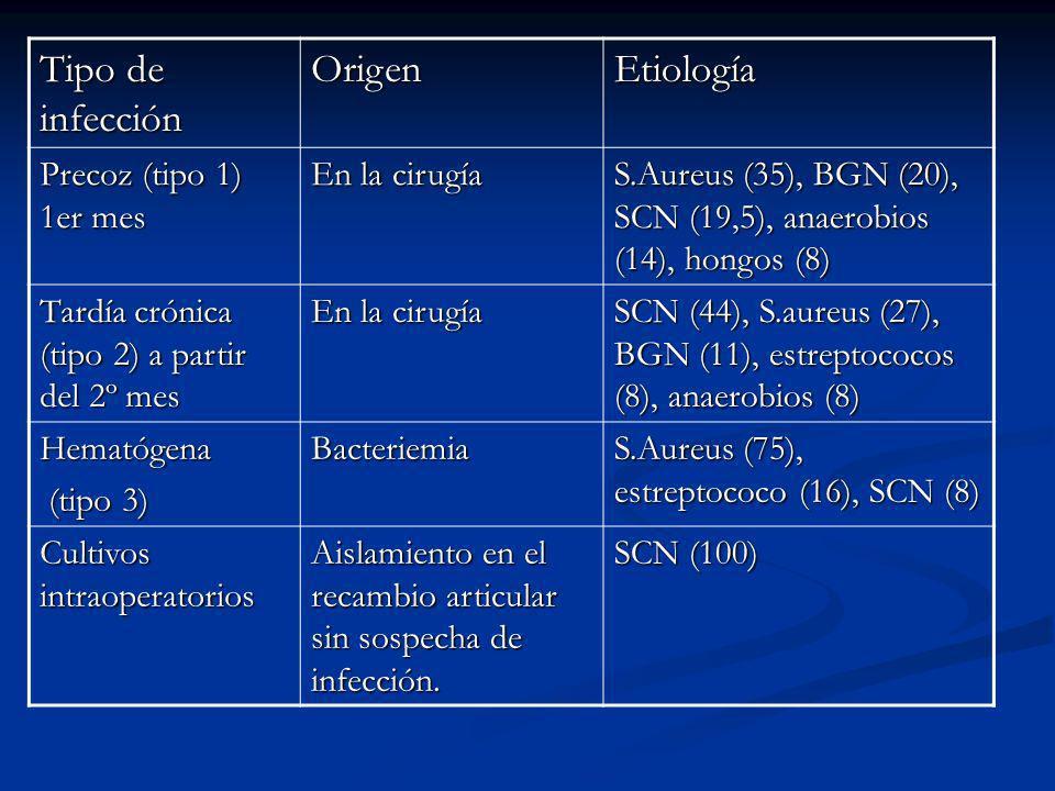Tipo de infección Origen Etiología Precoz (tipo 1) 1er mes