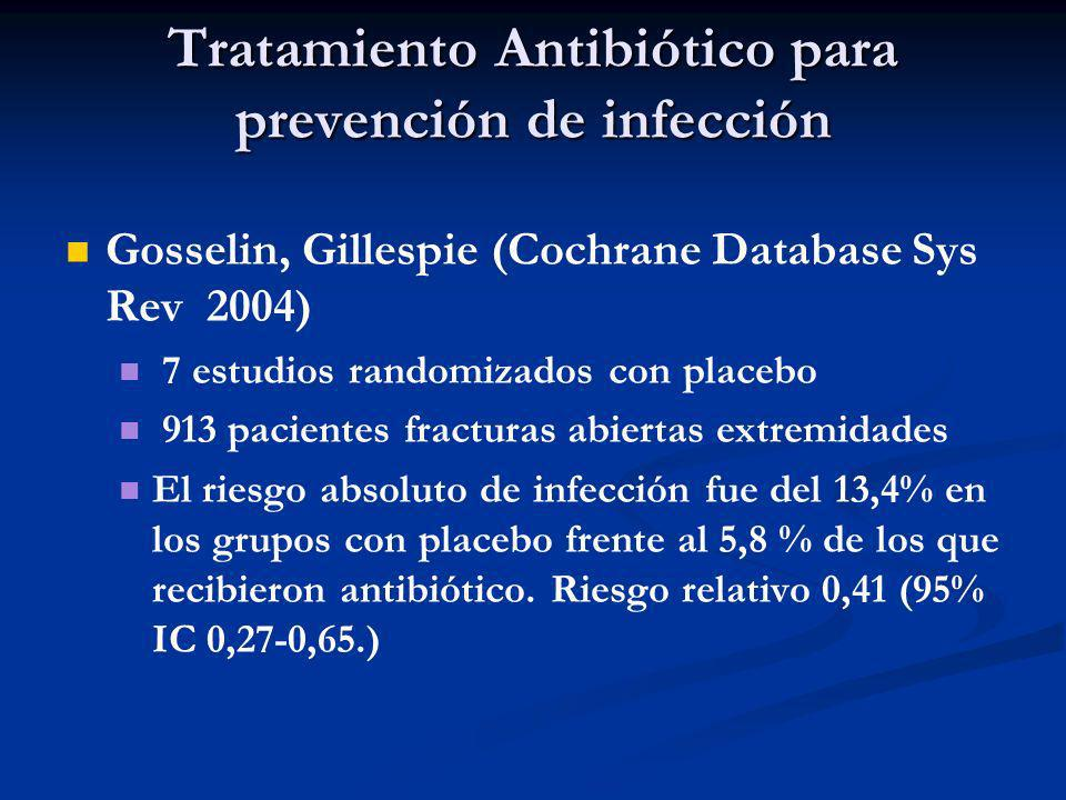 Tratamiento Antibiótico para prevención de infección