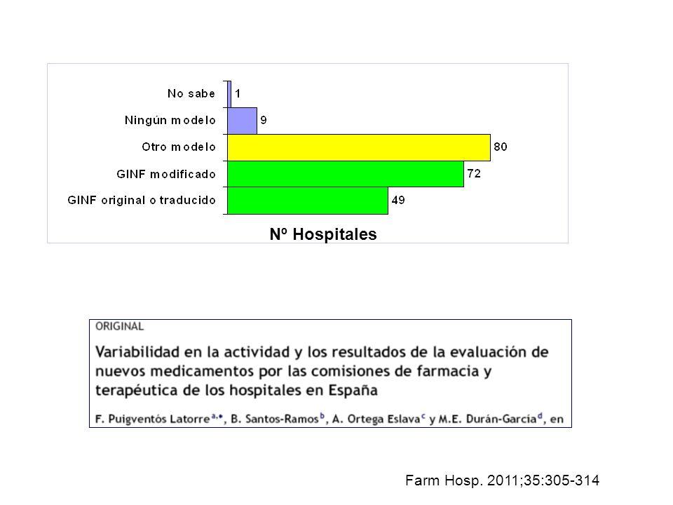 Nº Hospitales Farm Hosp. 2011;35:305-314