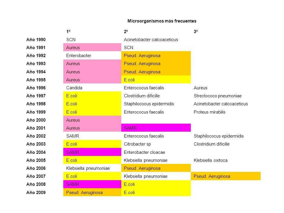 Microorganismos más frecuentes