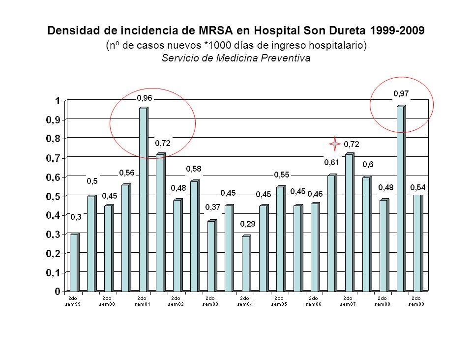 Densidad de incidencia de MRSA en Hospital Son Dureta 1999-2009 (nº de casos nuevos *1000 días de ingreso hospitalario) Servicio de Medicina Preventiva