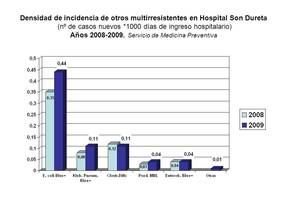 Densidad de incidencia de otros multirresistentes en Hospital Son Dureta (nº de casos nuevos *1000 días de ingreso hospitalario) Años 2008-2009.