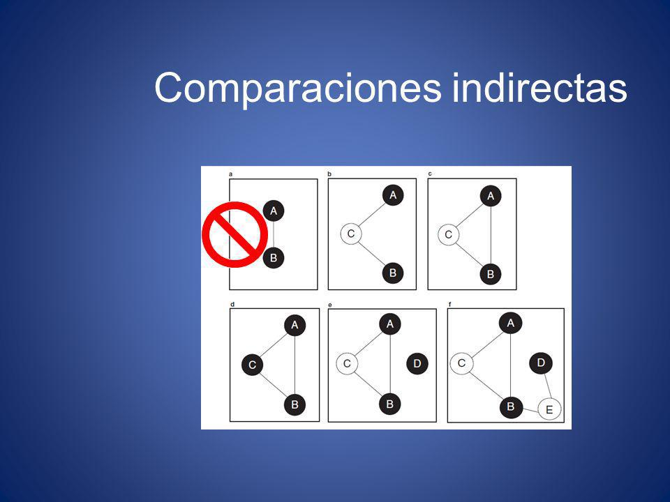 Comparaciones indirectas