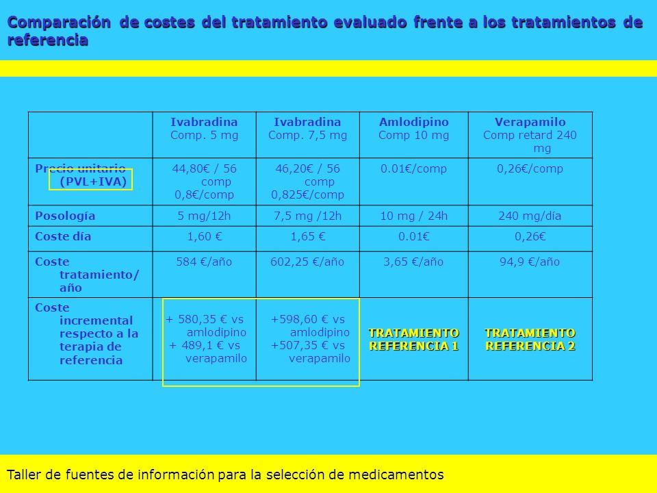 Comparación de costes del tratamiento evaluado frente a los tratamientos de referencia