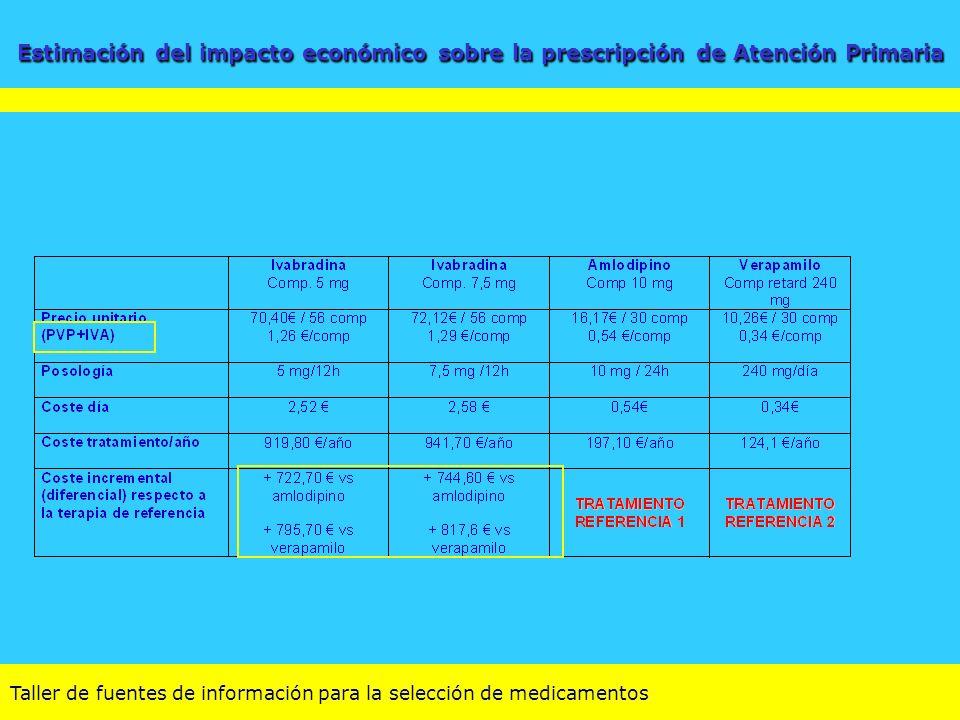 Estimación del impacto económico sobre la prescripción de Atención Primaria