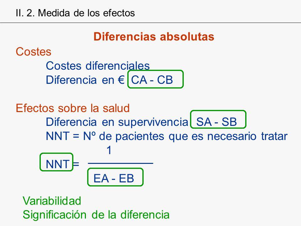 Diferencias absolutas Costes Costes diferenciales