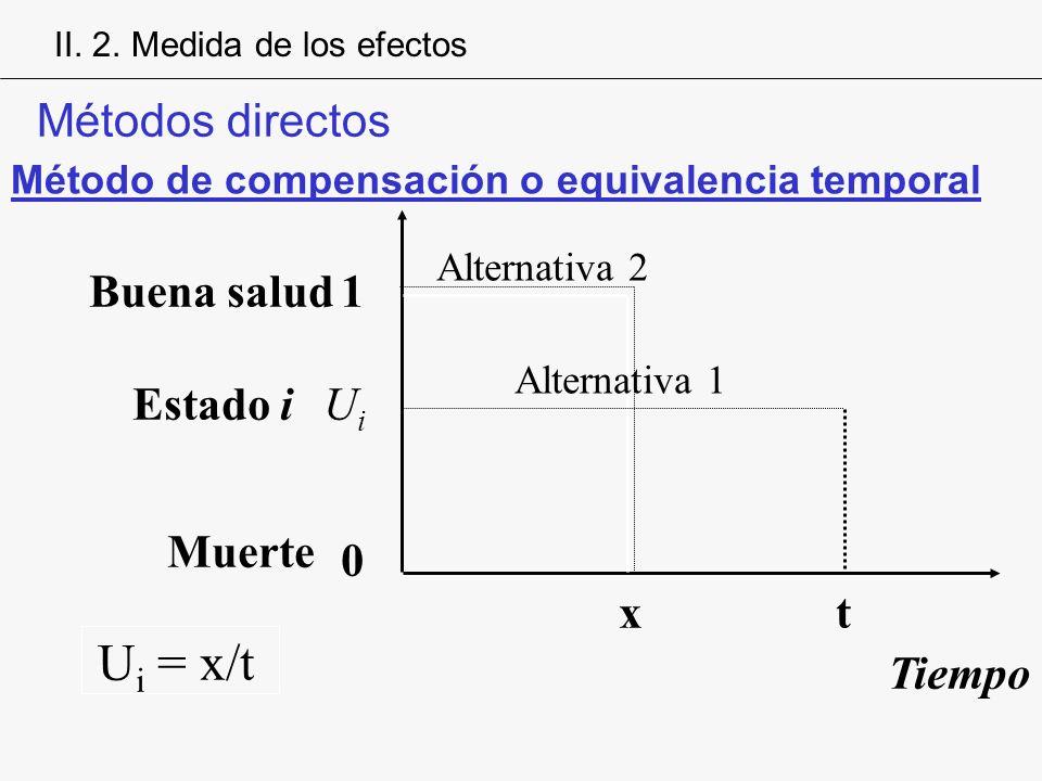 Ui = x/t Métodos directos Buena salud 1 Estado i Ui Muerte x t Tiempo