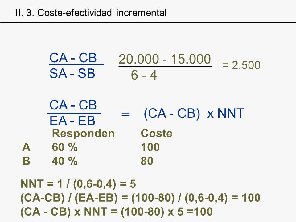 = CA - CB SA - SB 6 - 4 EA - EB (CA - CB) x NNT = 2.500