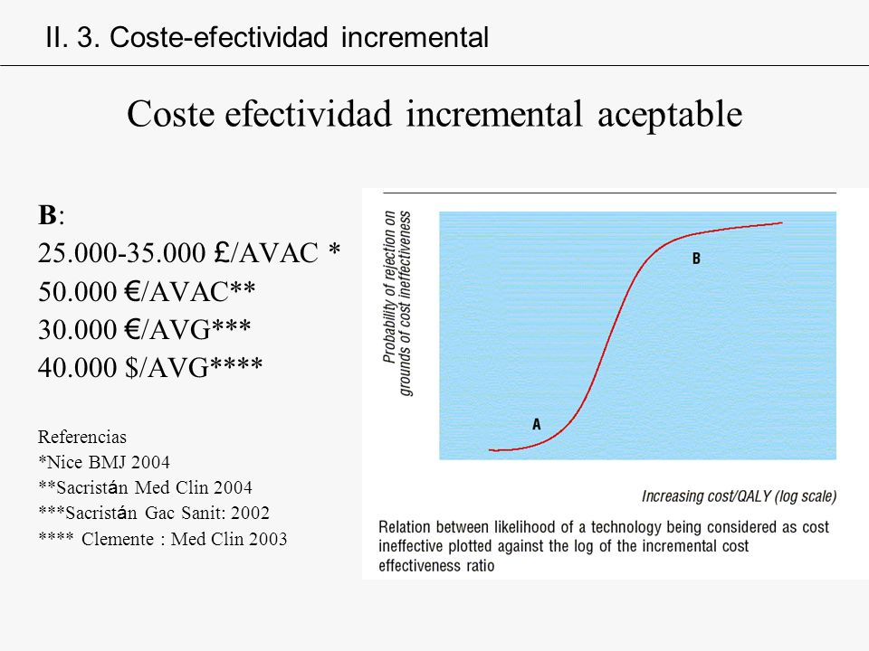 Coste efectividad incremental aceptable