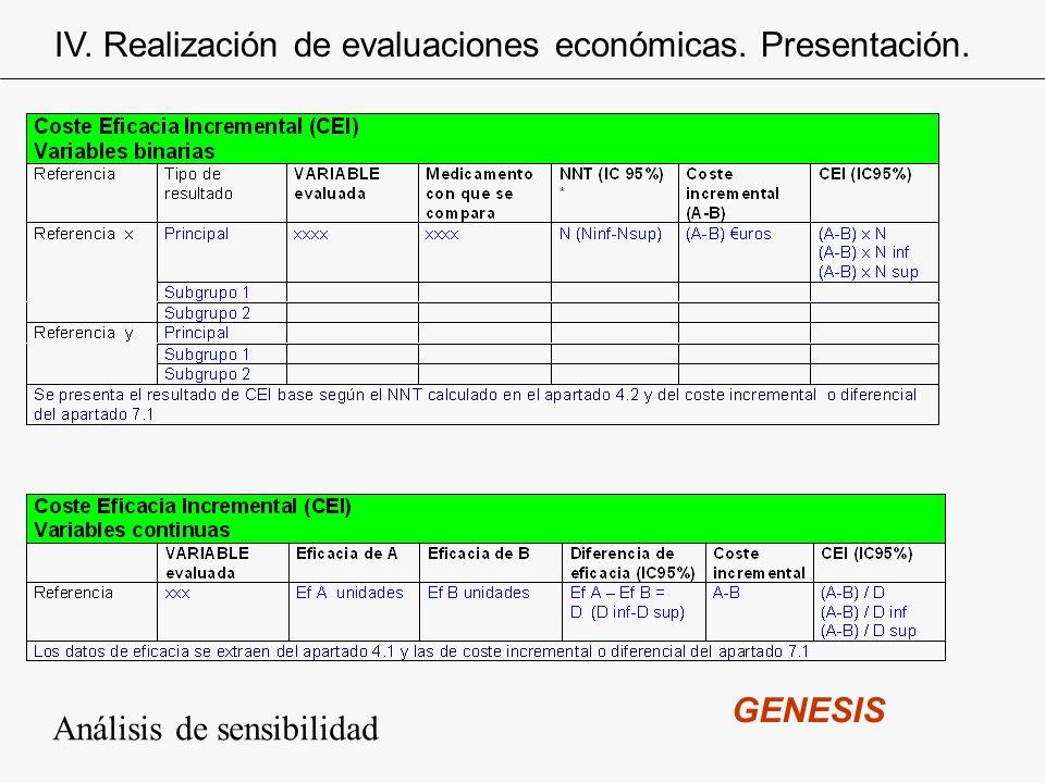 IV. Realización de evaluaciones económicas. Presentación.