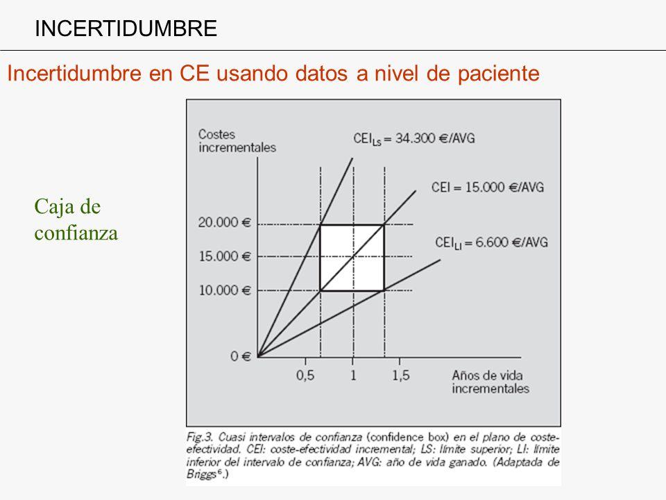 INCERTIDUMBRE Incertidumbre en CE usando datos a nivel de paciente Caja de confianza