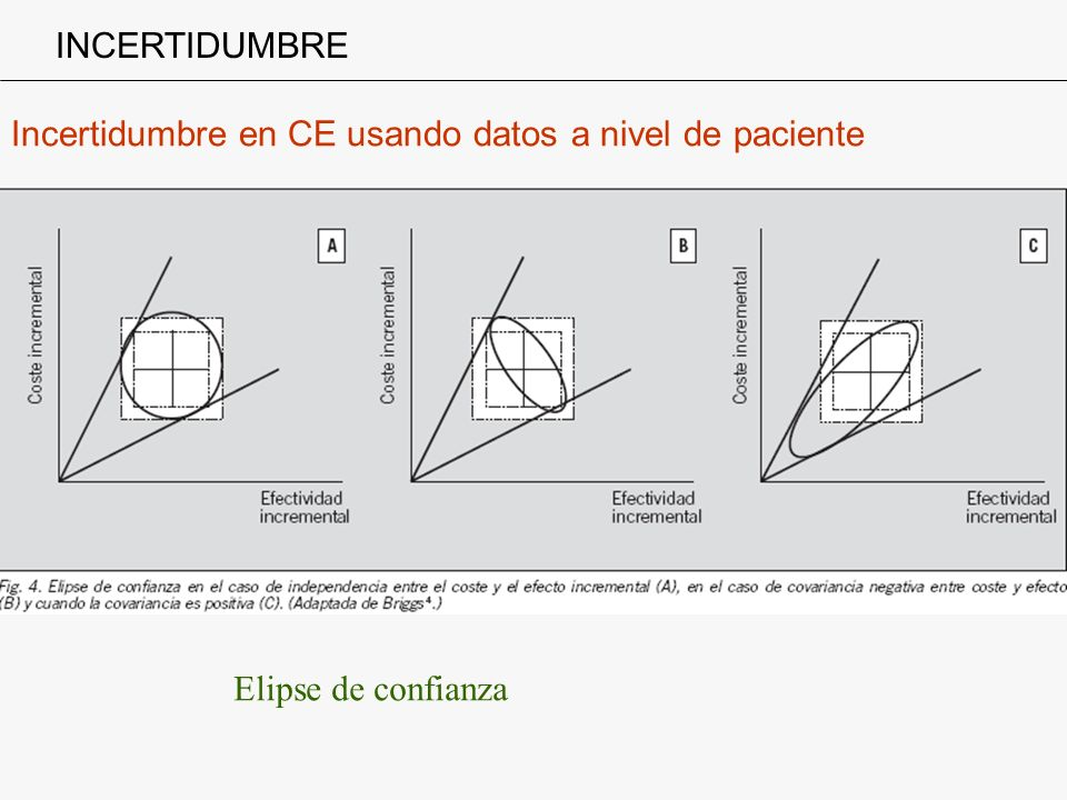 INCERTIDUMBRE Incertidumbre en CE usando datos a nivel de paciente Elipse de confianza