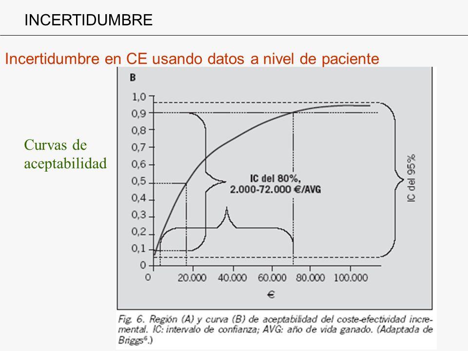 INCERTIDUMBRE Incertidumbre en CE usando datos a nivel de paciente Curvas de aceptabilidad