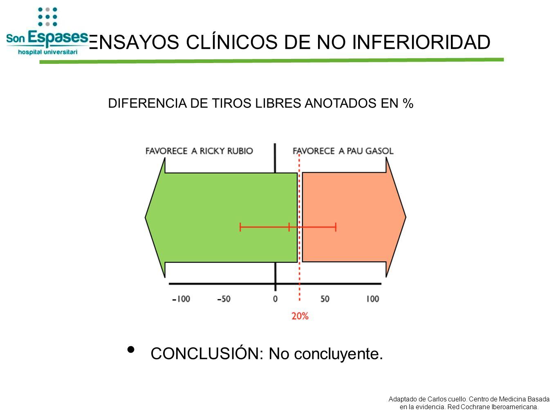 ENSAYOS CLÍNICOS DE NO INFERIORIDAD