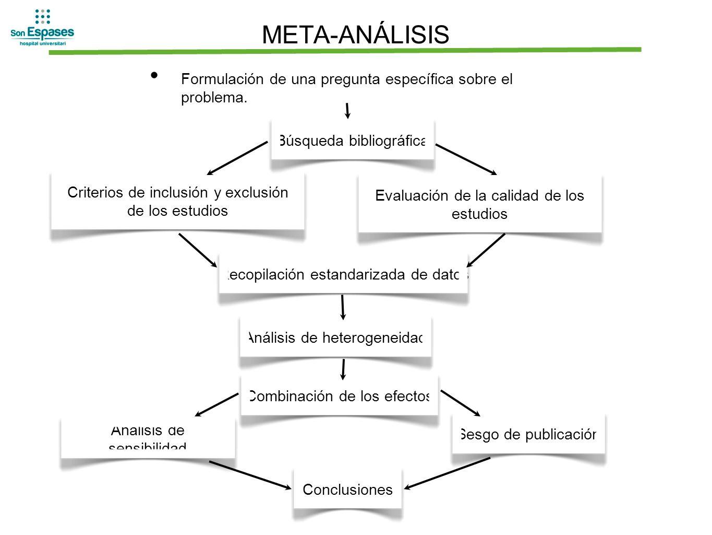 META-ANÁLISIS Formulación de una pregunta específica sobre el problema. Búsqueda bibliográfica.