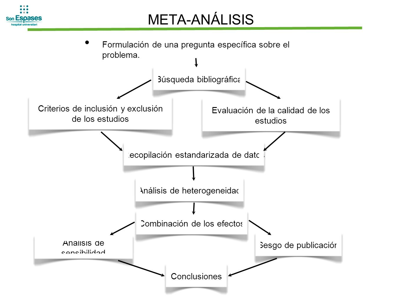 META-ANÁLISISFormulación de una pregunta específica sobre el problema. Búsqueda bibliográfica. Criterios de inclusión y exclusión de los estudios.