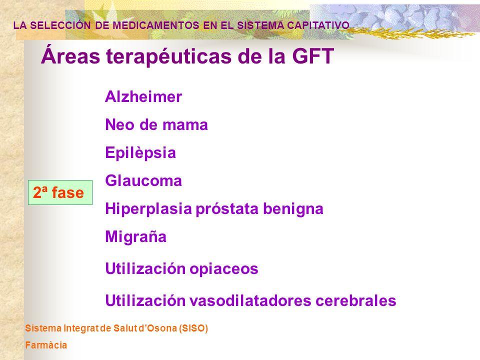 Áreas terapéuticas de la GFT