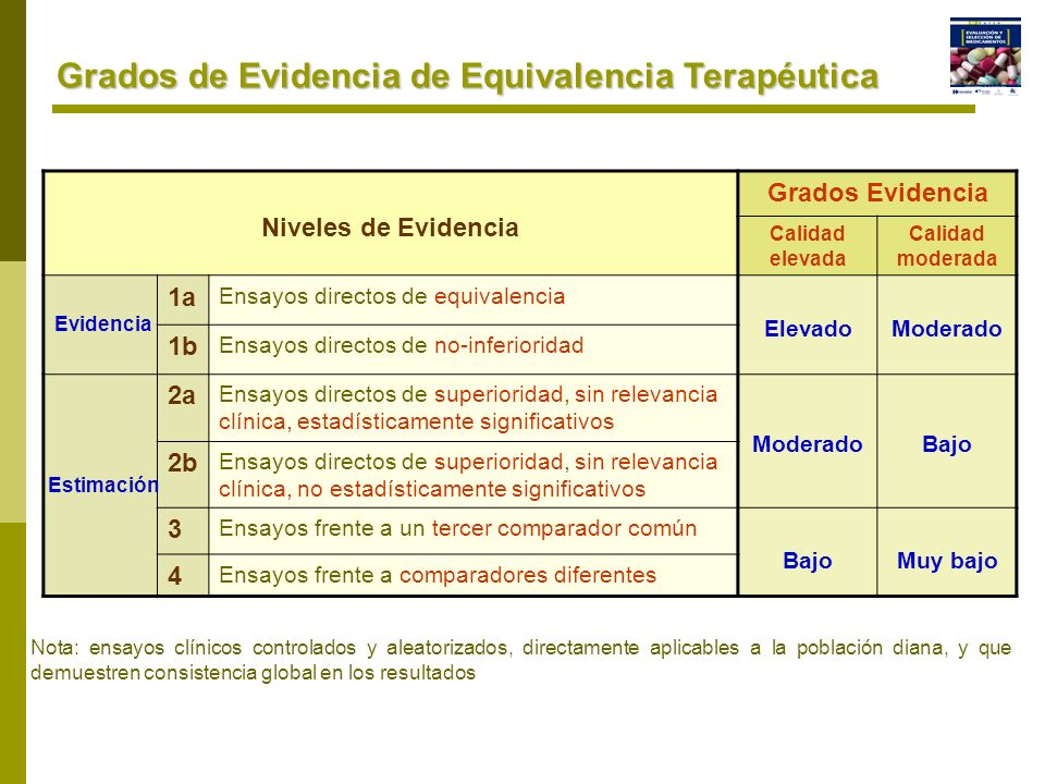 Grados de Evidencia de Equivalencia Terapéutica