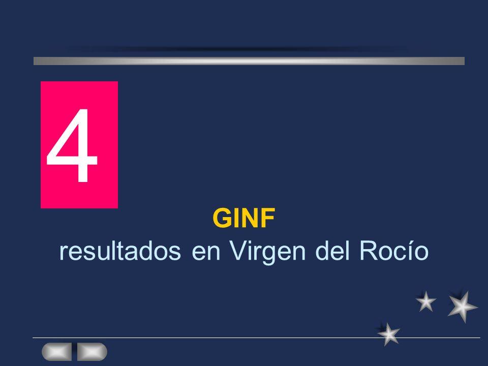 GINF resultados en Virgen del Rocío