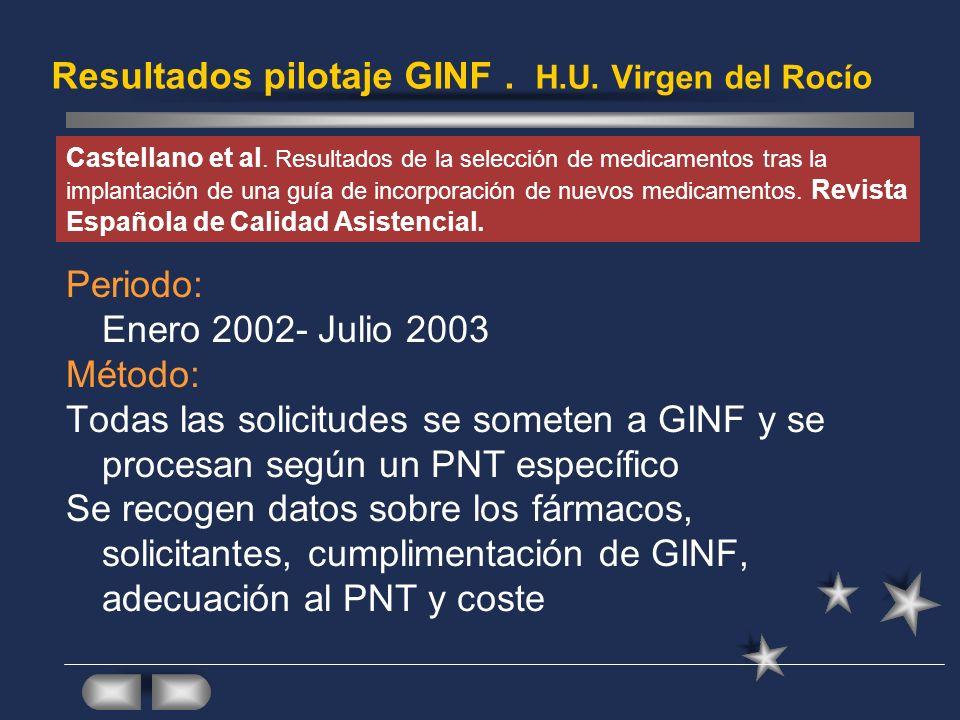 Resultados pilotaje GINF . H.U. Virgen del Rocío