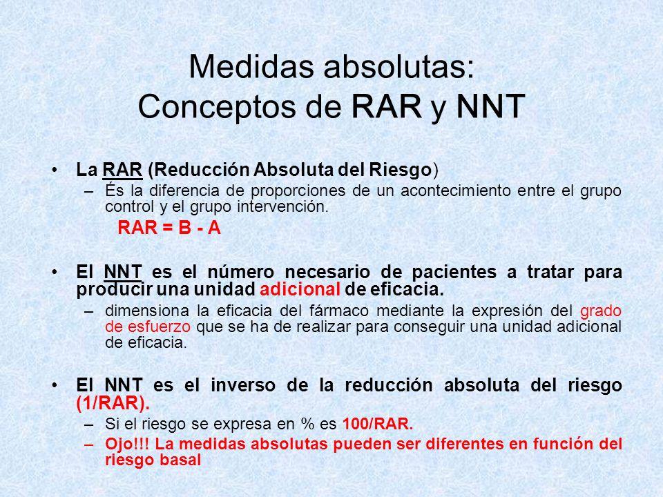 Medidas absolutas: Conceptos de RAR y NNT