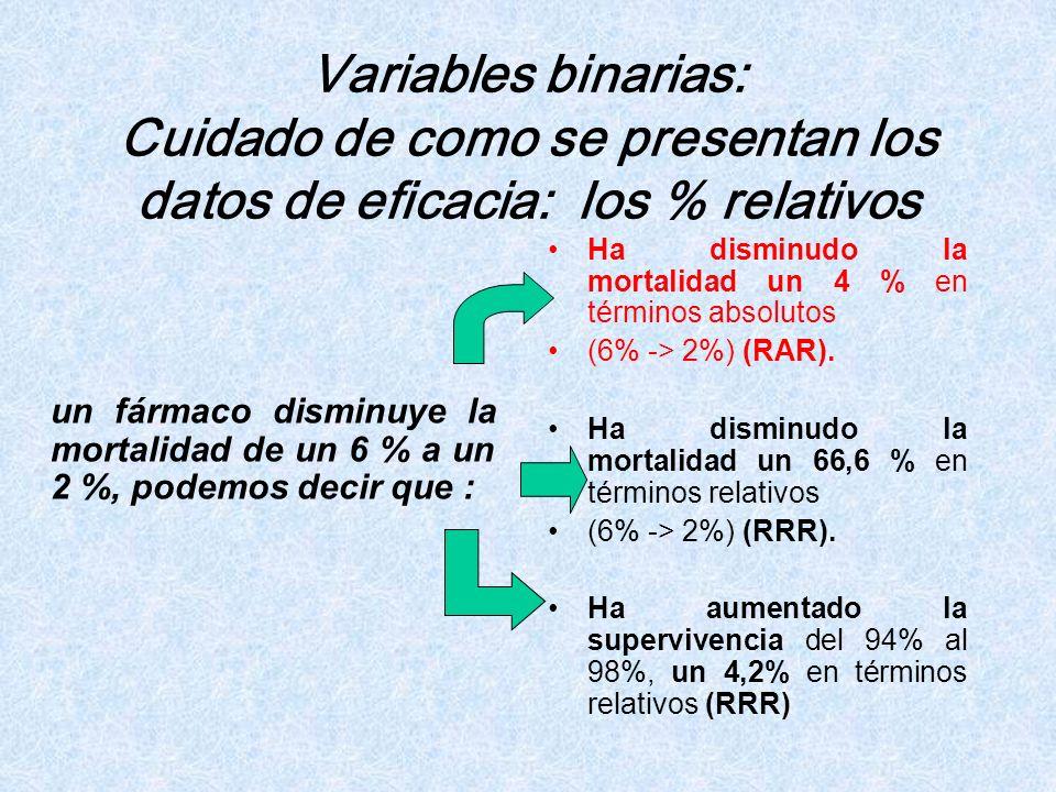 Variables binarias: Cuidado de como se presentan los datos de eficacia: los % relativos