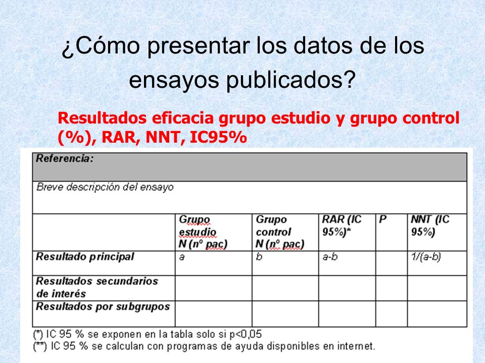 ¿Cómo presentar los datos de los ensayos publicados