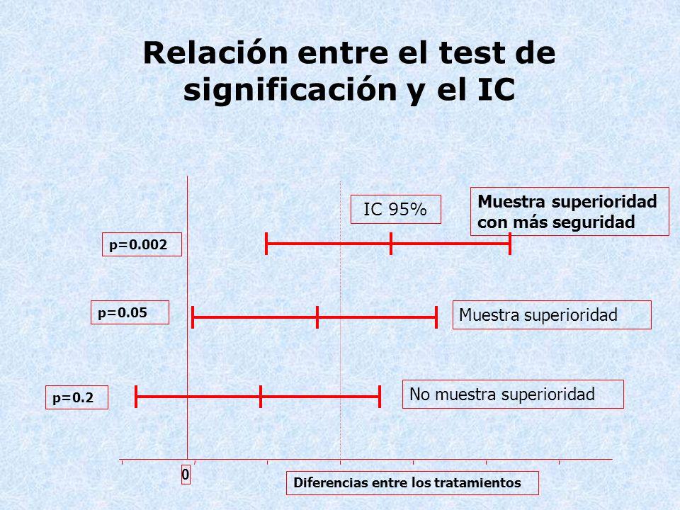 Relación entre el test de significación y el IC