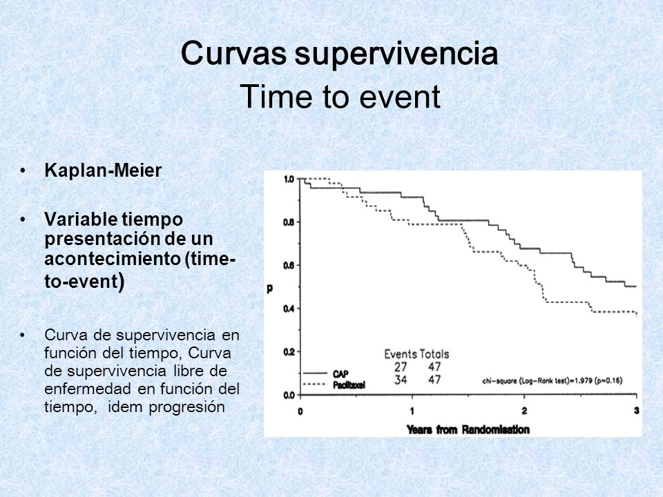 Curvas supervivencia Time to event