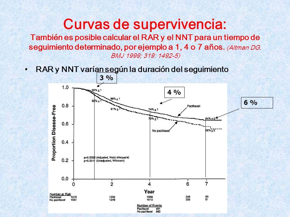 Curvas de supervivencia: También es posible calcular el RAR y el NNT para un tiempo de seguimiento determinado, por ejemplo a 1, 4 o 7 años. (Altman DG. BMJ 1999; 319: 1492-5)