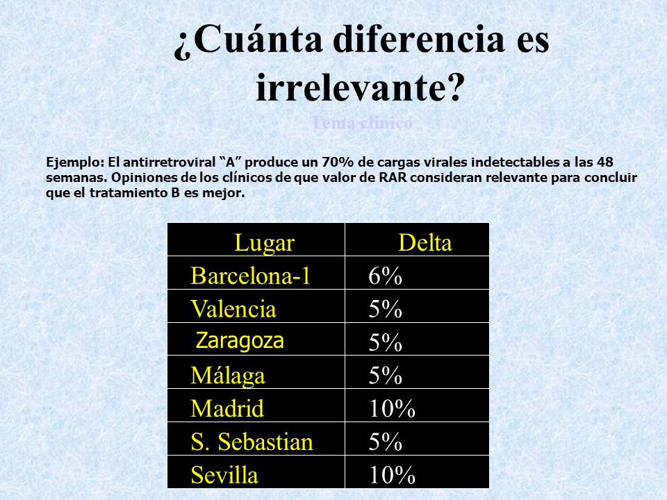 ¿Cuánta diferencia es irrelevante Tema clínico
