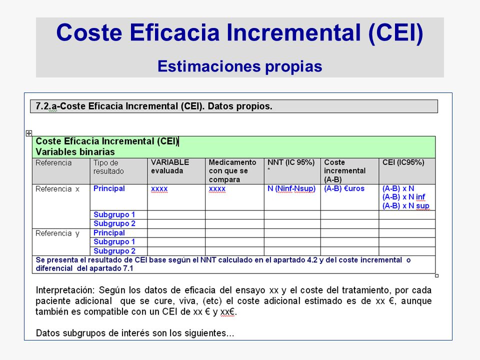 Coste Eficacia Incremental (CEI) Estimaciones propias