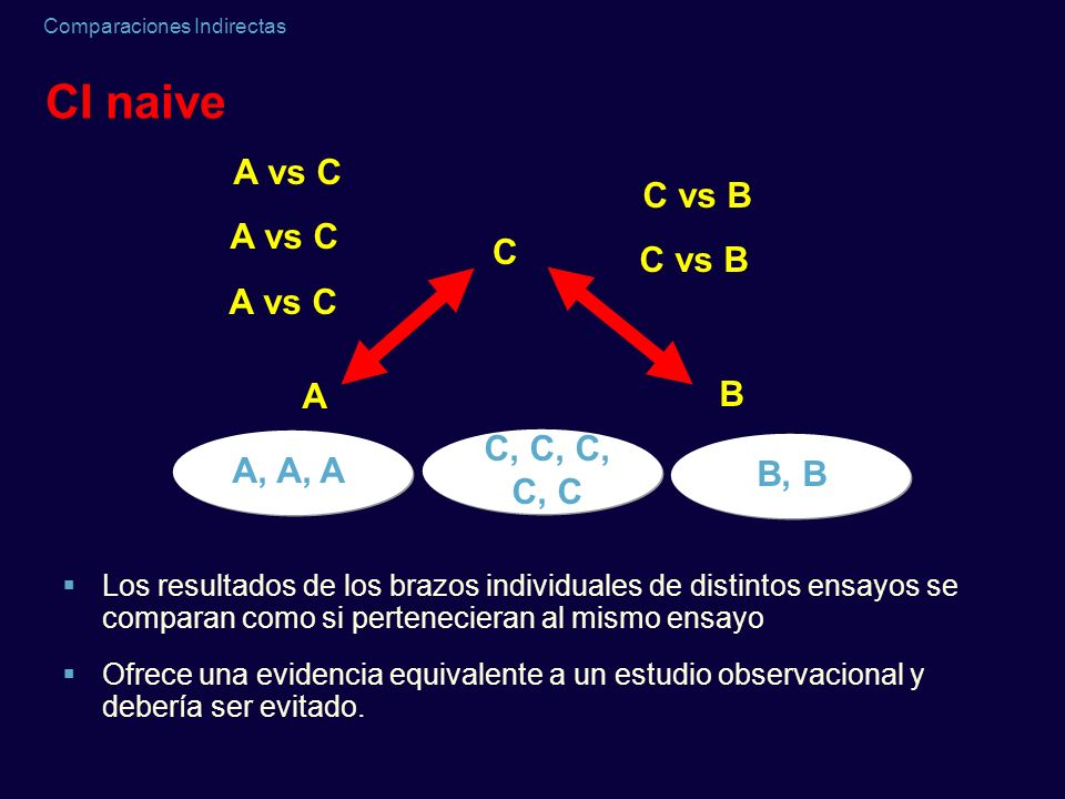 CI naive A vs C C vs B A vs C C C vs B A vs C A B C, C, C, A, A, A