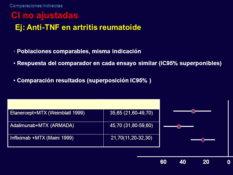CI no ajustadas Ej: Anti-TNF en artritis reumatoide