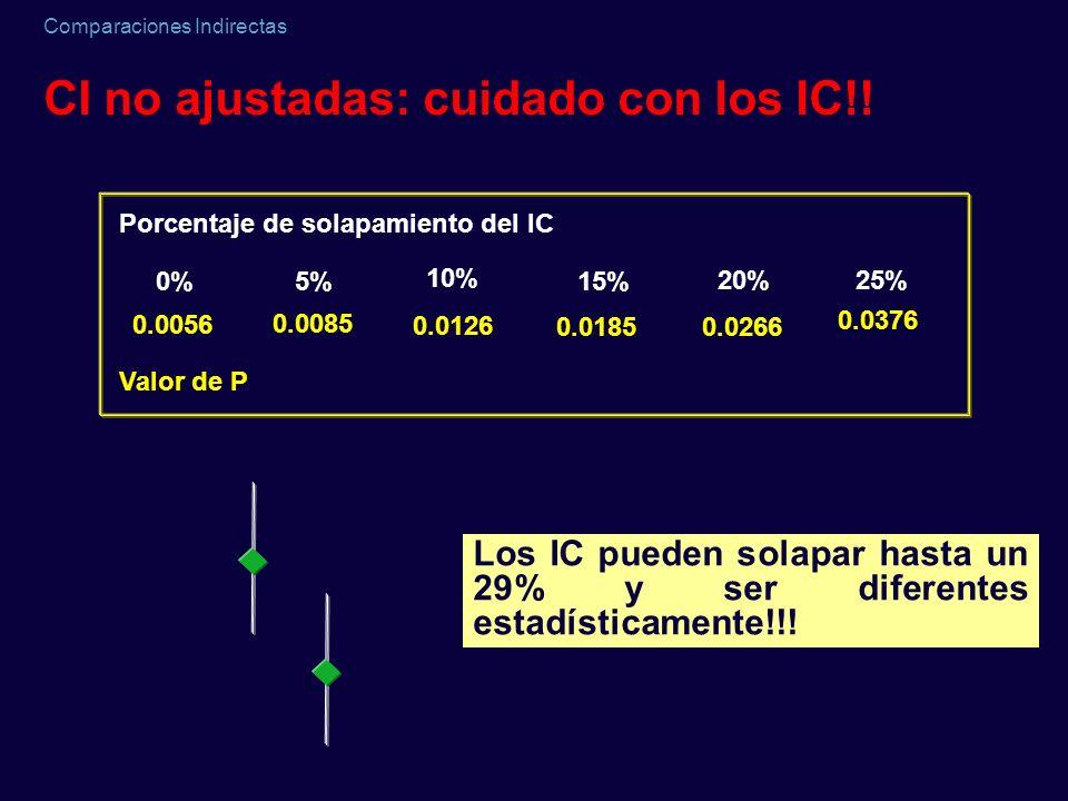 CI no ajustadas: cuidado con los IC!!