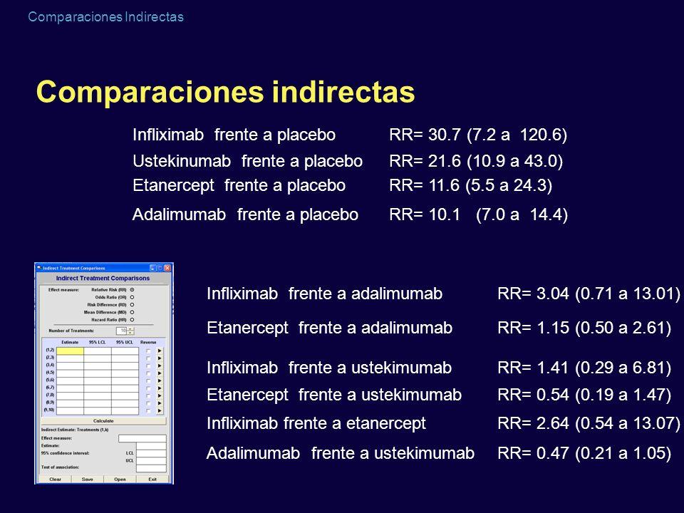 Comparaciones indirectas