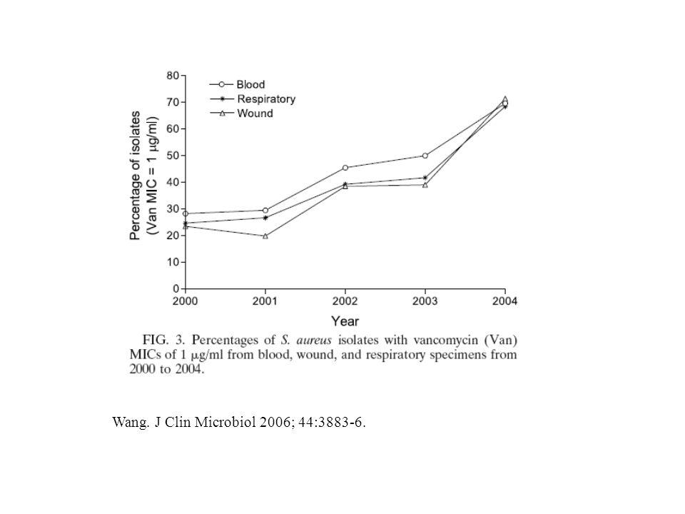 Wang. J Clin Microbiol 2006; 44:3883-6.