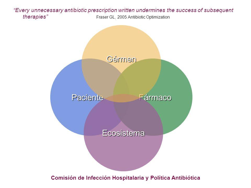 Comisión de Infección Hospitalaria y Política Antibiótica