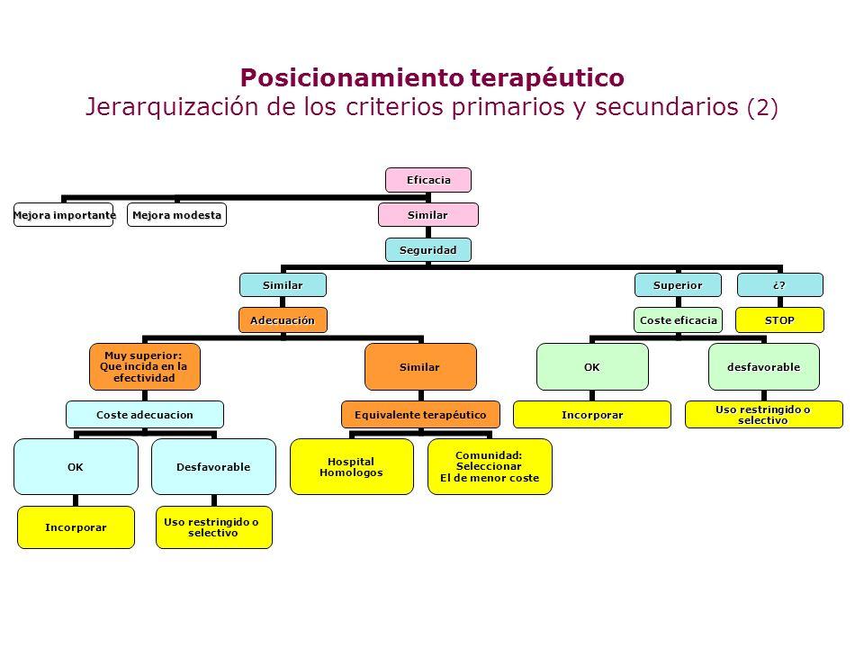 Posicionamiento terapéutico Jerarquización de los criterios primarios y secundarios (2)
