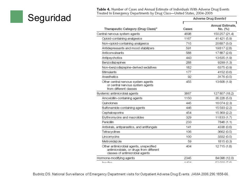 Seguridad Problemas seguridad: grepafloxacino, trovafloxacino