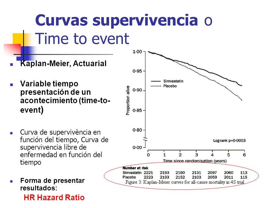 Curvas supervivencia o Time to event